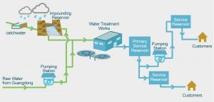 Water Supply System - WQC - MEP